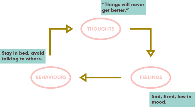 how to come out of depression and negative thoughts